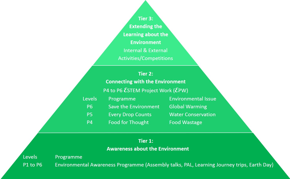 The 3 Tier approach to YCKPS ALP